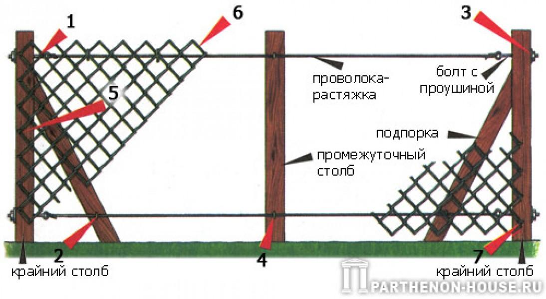 Сетка-рабица забор своими руками